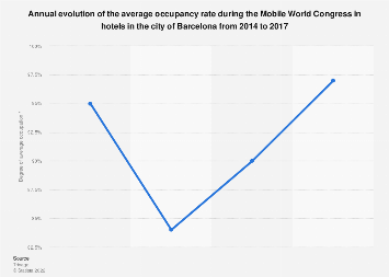 Mobile World Congress: average hotel occupancy in Barcelona 2014-2017