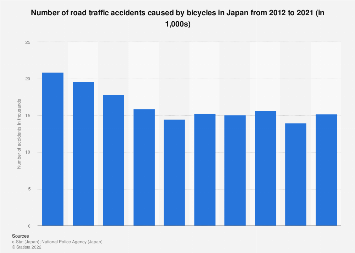 Number of bicycle road traffic accidents in Japan 2007-2016