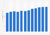 Véhicules légers : nombre de contrôles techniques en France 2005-2016