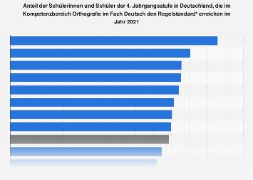 Kompetenzen d. Schüler im Bereich Orthografie im Fach Deutsch nach Bundesländern 2016