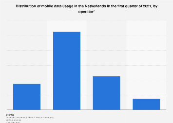 Mobile data provider market share in the Netherlands Q2 2017, by operator