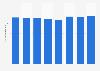 Number of mobile subscribers HKT Ltd. Hong Kong 2014-2017