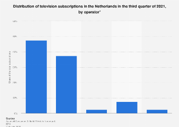 Subscription television market shares in the Netherlands Q2 2017, by operator