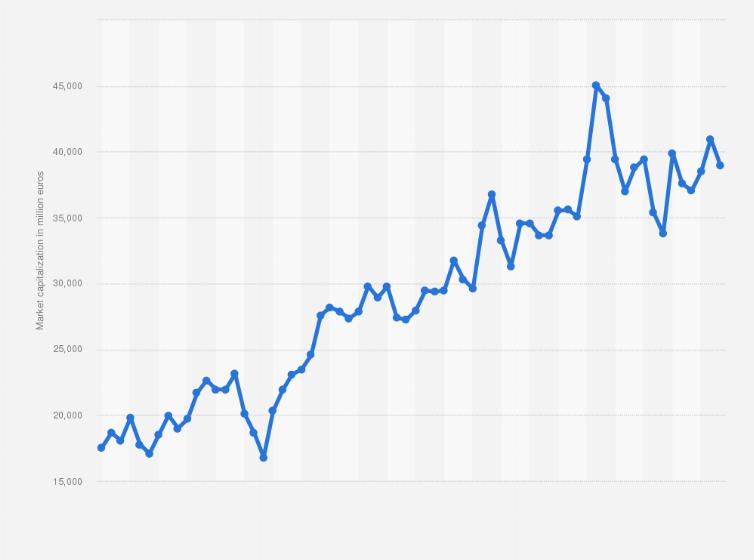 Milan Stock Exchange Ferrari Market Capitalization 2020 Statista