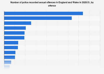 Victims of sexual assault in the United Kingdom in 2016