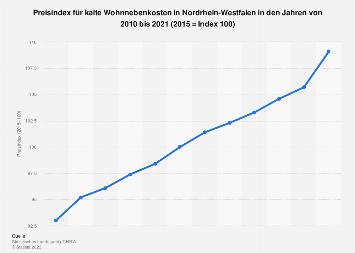 Preisindex für kalte Wohnnebenkosten in Nordrhein-Westfalen bis 2018