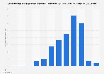 Gewonnenes Preisgeld von Dominic Thiem bis 2018