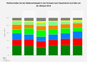 nationalratswahl österreich 2019