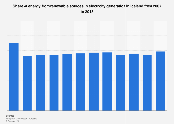 Share of renewable energy in electricity in Iceland 2007-2016