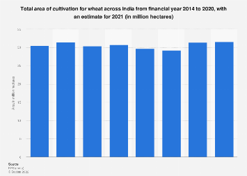 Area of cultivation for wheat in India FY 2014-FY 2017