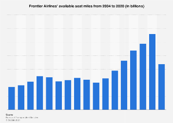 Frontier Airlines' available seat miles 2004-2016