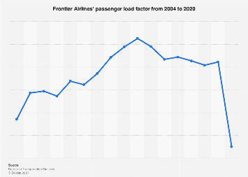 Frontier Airlines' passenger load factor 2004-2016