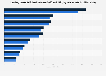 Leading banks in Poland Q4 2017, by total assets