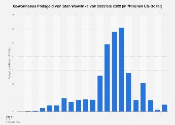 Gewonnenes Preisgeld von Stan Wawrinka bis 2018