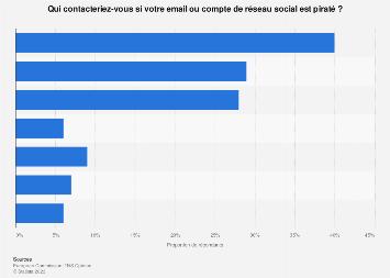 Emails/réseaux sociaux : contacts choisis par les Européens en cas de piratage 2017