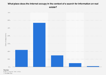 Internet place in the search for information on real estate in France 2014