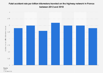 Fatal accident rate on highway in France 2012-2016