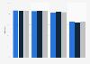 Tourist satisfaction rate on the Paris 2014 restoration components