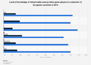 Virtual reality: knowledge among gamers in Europe 2015