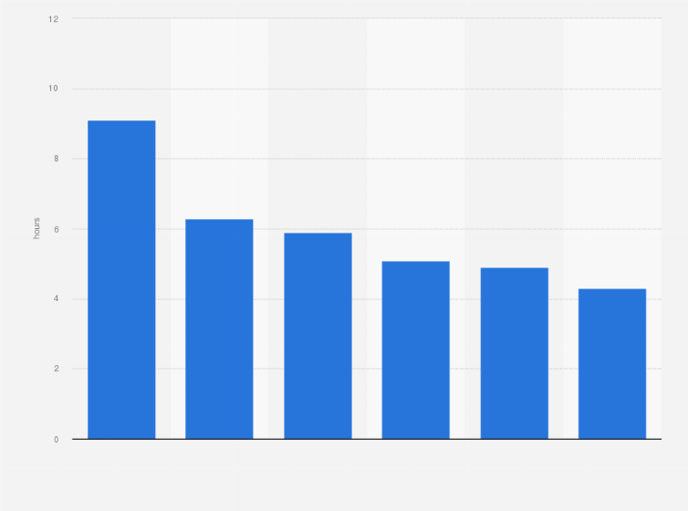 average online time