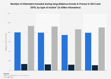 Mileage of long-distance trips in France 2013-2015, by motive