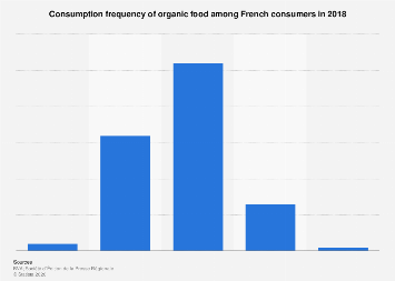 Organic food consumption frequency among French consumers 2018