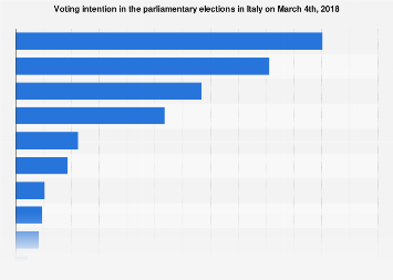 Italy: voting intention in the parliamentary elections in 2018
