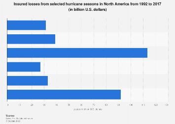 Insured hurricane losses in North America 1992-2017