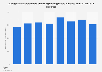 Online gambling: average annual spending of players in France 2011-2016