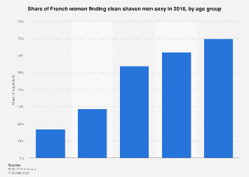 Facial hair of men: women attracted by shaving closely in France 2016