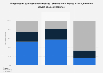 Leboncoin Fr Frequency Of Purchase By Online Sales
