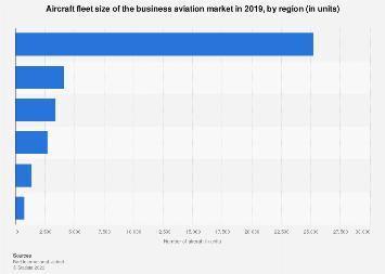 Business aviation - aircraft fleet by region 2017