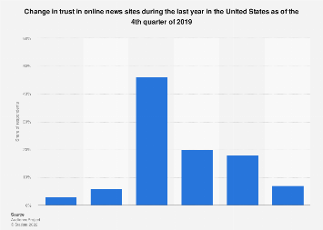 Change in trust of online news in last year in the U.S. 2017, by gender