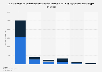 Business aviation market - fleet size by region and aircraft type 2017