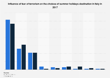 Italy: terrorism fear influencing choice of the summer holidays destination 2017