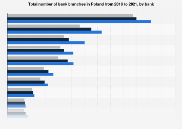 Leading Banks Ranked By Number Of Branches In Poland Q4 2017