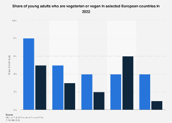 Vegetarianism and veganism among young adults in selected European countries 2017