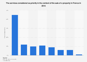 Most important services for selling property in France 2016