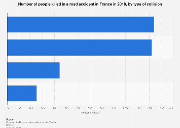People killed in a road accident in France 2016, by type of collision
