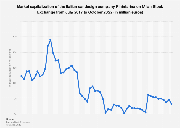 Italy: market capitalization of Pininfarina on Milan Stock Exchange 2017