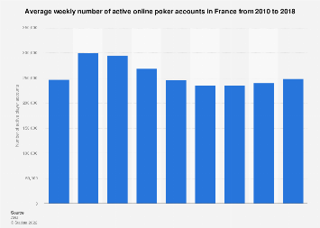 Active online poker accounts in France 2010-2016