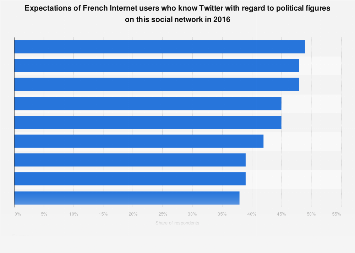 Twitter: French Internet users' expectations of 2016 policies