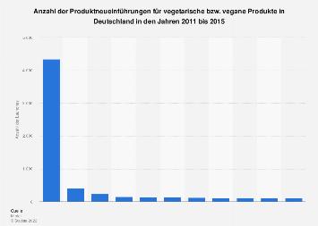 Produktneueinführungen für vegetarische/ vegane Produkte in Deutschland bis 2015
