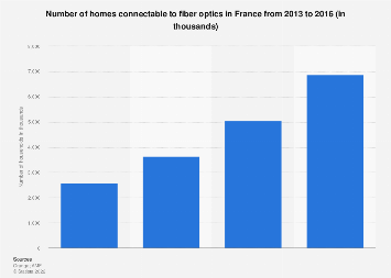 Optical fiber: number of homes connectable in France 2013-2016