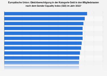 Gleichberechtigung in der Kategorie Geld in den EU-Ländern nach dem GEI 2015