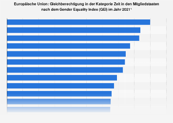 Gleichberechtigung in der Kategorie Zeit in den EU-Ländern nach dem GEI 2015