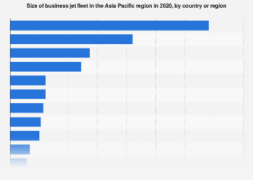 Business aircraft fleet in Asia by country 2016
