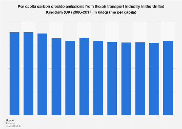 Per capita carbon dioxide emissions from air transport industry in the UK 2006-2017
