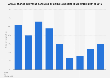 Brazil: growth rate of e-commerce revenue 2011-2017