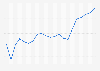 Netflix ARPU worldwide 2012-2017